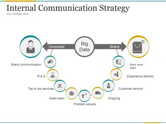 Internal Communication Strategy Ppt PowerPoint Presentation Infographics