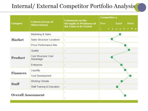 Internal External Competitor Portfolio Analysis Ppt PowerPoint Presentation Icon Maker