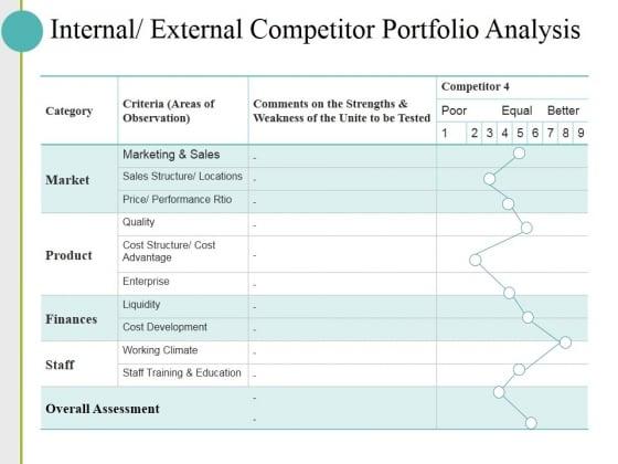 Internal External Competitor Portfolio Analysis Ppt PowerPoint Presentation Pictures Diagrams