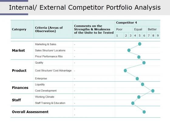 Internal External Competitor Portfolio Analysis Ppt PowerPoint Presentation Pictures Show