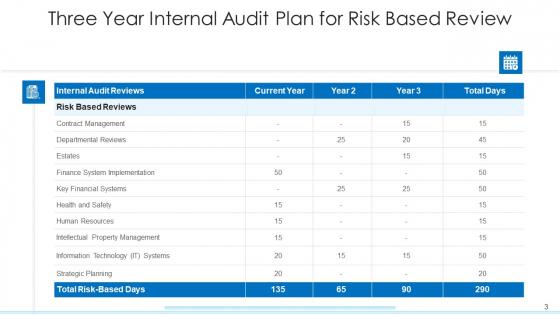 Internal_Inspection_Plan_Strategic_Planning_Ppt_PowerPoint_Presentation_Complete_Deck_With_Slides_Slide_3