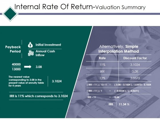 Internal Rate Of Return Valuation Summary Ppt PowerPoint Presentation Inspiration Format Ideas