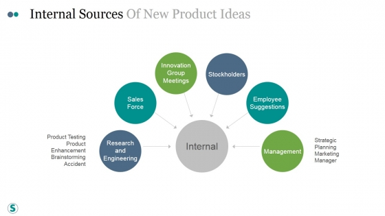 Internal Sources Of New Product Ideas Ppt PowerPoint Presentation Backgrounds