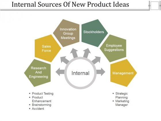 Internal Sources Of New Product Ideas Ppt PowerPoint Presentation File Introduction