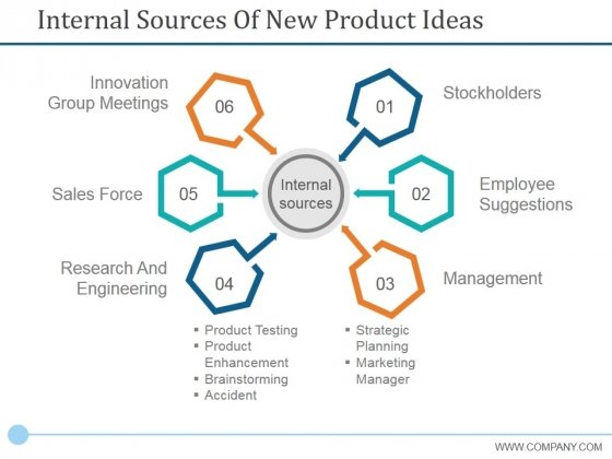 Internal Sources Of New Product Ideas Ppt PowerPoint Presentation Outline Graphics