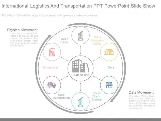International Logistics And Transportation Ppt Powerpoint