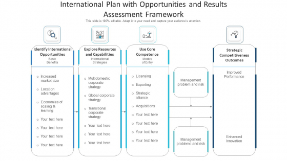 International Plan With Opportunities And Results Assessment Framework Ppt PowerPoint Presentation Gallery Aids PDF