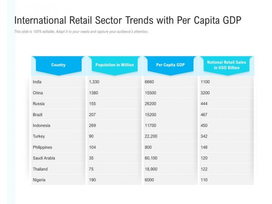 International Retail Sector Trends With Per Capita Gdp Ppt PowerPoint Presentation Infographics Examples PDF
