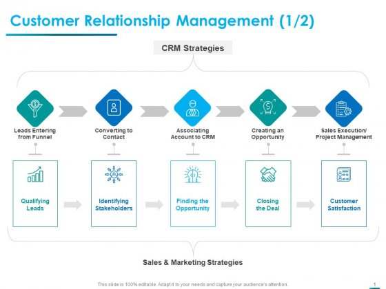 Internet Economy Customer Relationship Management Leads Ppt Show Display PDF