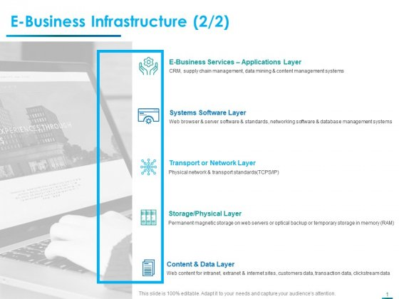 Internet Economy E Business Infrastructure Layer Ppt Professional Layouts PDF