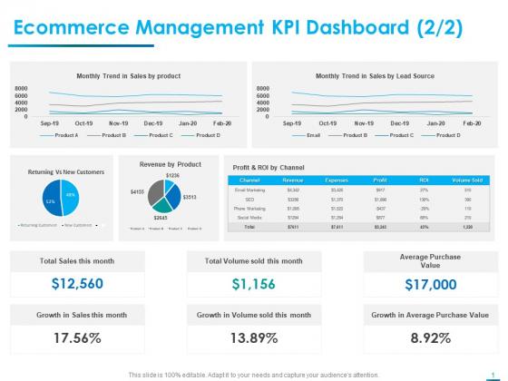 Internet Economy Ecommerce Management KPI Dashboard Trend Ppt Slides Example Topics PDF