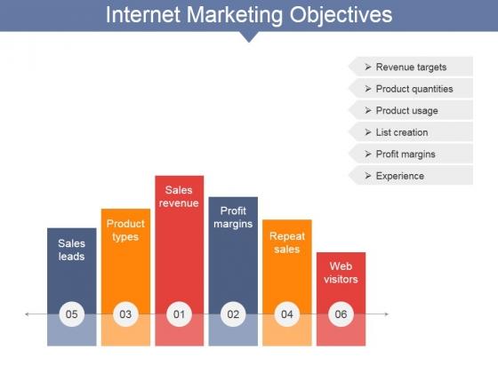 Internet Marketing Objectives Ppt PowerPoint Presentation Layouts Smartart