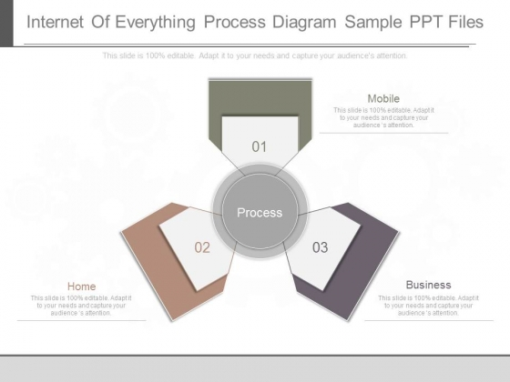 Internet Of Everything Process Diagram Sample Ppt Files