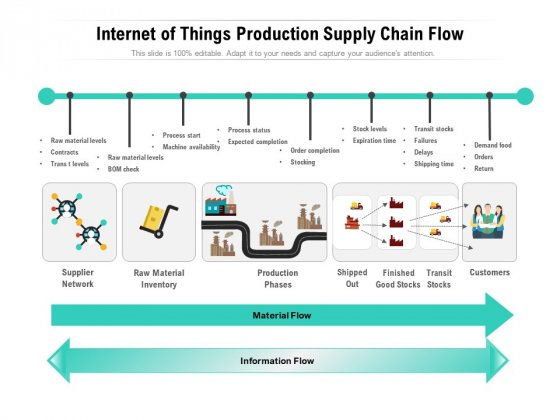 Internet Of Things Production Supply Chain Flow Ppt PowerPoint Presentation Gallery Infographics PDF