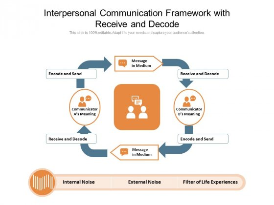 Interpersonal Communication Framework With Receive And Decode Ppt PowerPoint Presentation Layouts Clipart Images PDF