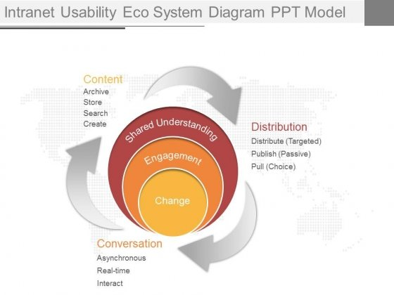 Intranet Usability Eco System Diagram Ppt Model