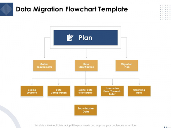 Introducing And Implementing Approaches Within The Business Data Migration Flowchart Template Graphics PDF