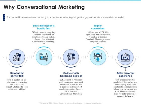 Introducing Inbound Marketing For Organization Promotion Why Conversational Marketing Summary PDF