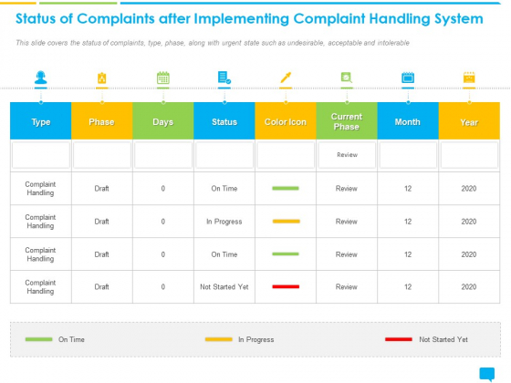 Introducing Management Effectively Handling Customer Queries Status Complaints After Implementing Complaint Handling System Summary PDF