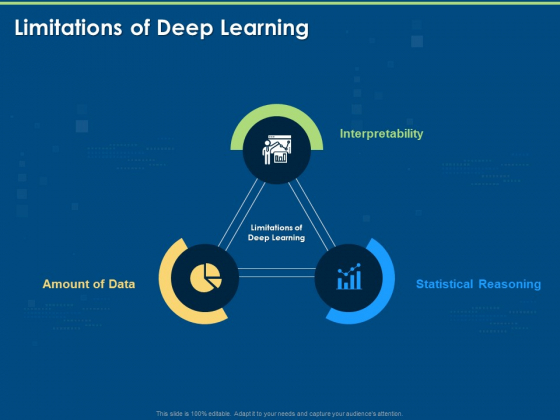 Introduction And Implementing Limitations Of Deep Learning Ppt Infographic Template Brochure PDF