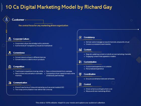 Introduction To Digital Marketing Models 10 Cs Digital Marketing Model By Richard Gay Ppt Inspiration Visual Aids PDF