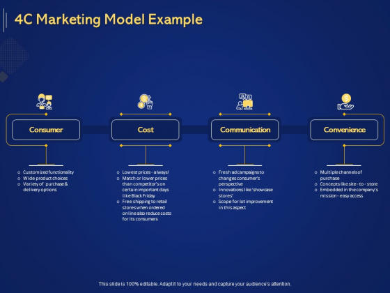 Introduction To Digital Marketing Models 4C Marketing Model Example Ppt Infographics Files PDF
