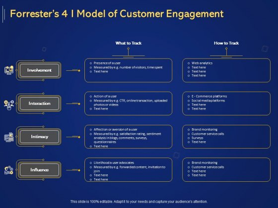 Introduction To Digital Marketing Models Forresters 4 I Model Of Customer Engagement Ppt Icon Design Templates PDF