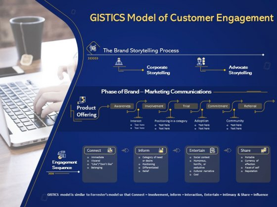 Introduction To Digital Marketing Models Gistics Model Of Customer Engagement Ppt Pictures Show PDF