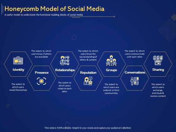 Introduction To Digital Marketing Models Honeycomb Model Of Social Media Ppt Model Designs Download PDF