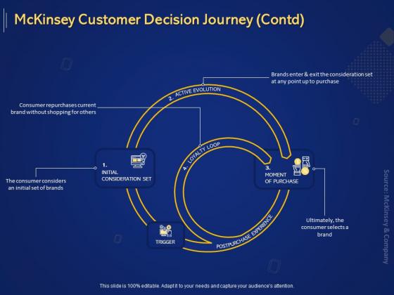 Introduction To Digital Marketing Models Mckinsey Customer Decision Journey Contd Ppt File Shapes PDF