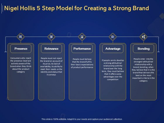 Introduction To Digital Marketing Models Nigel Hollis 5 Step Model For Creating A Strong Brand Ppt Pictures Show PDF