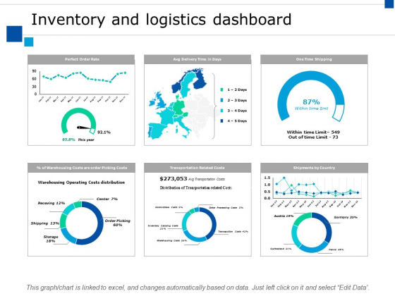 Inventory And Logistics Dashboard Ppt PowerPoint Presentation Professional Styles