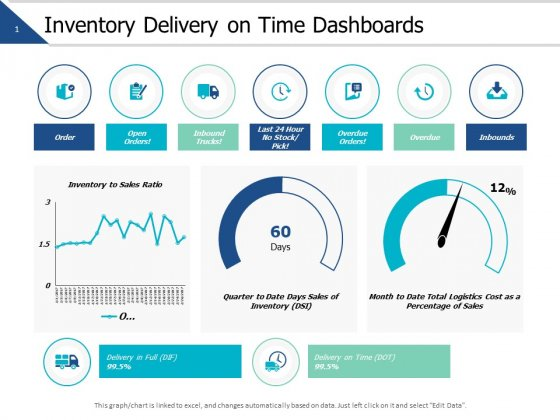 Inventory Delivery On Time Dashboards Ppt PowerPoint Presentation Icon Template
