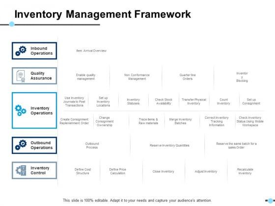 Inventory Management Framework Inventory Operations Ppt PowerPoint Presentation Model Slides