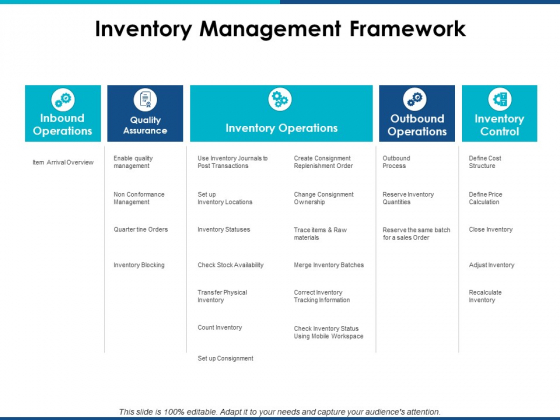 Inventory Management Framework Ppt PowerPoint Presentation Infographics Files