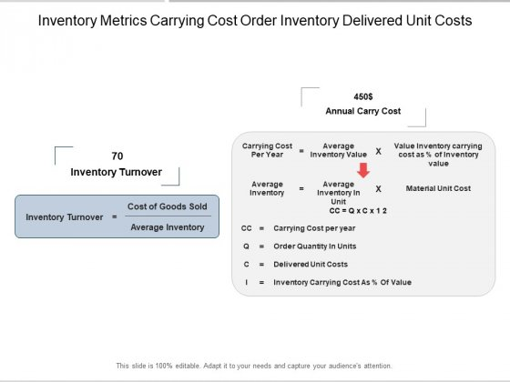 Inventory Metrics Carrying Cost Order Inventory Delivered Unit Costs Ppt Powerpoint Presentation Layouts Guidelines