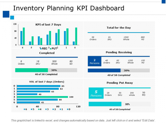 Inventory Planning Kpi Dashboard Ppt PowerPoint Presentation Summary Layout Ideas