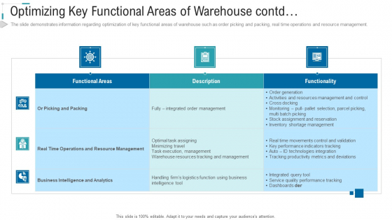 Inventory Stock Control Optimizing Key Functional Areas Of Warehouse Contd Ppt Gallery Portfolio PDF
