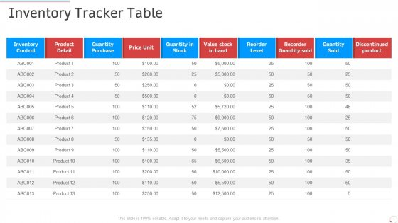 Inventory Tracker Table Manufacturing Control Ppt Styles Show PDF