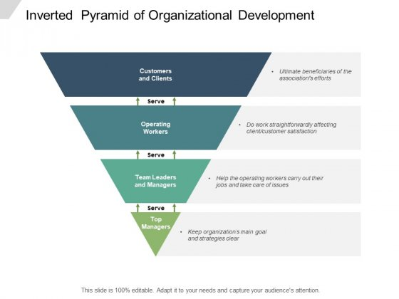 Inverted Pyramid Of Organizational Development Ppt PowerPoint Presentation Layouts Show