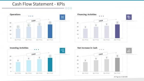 Investigation For Business Procurement Cash Flow Statement Kpis Ppt Inspiration File Formats PDF