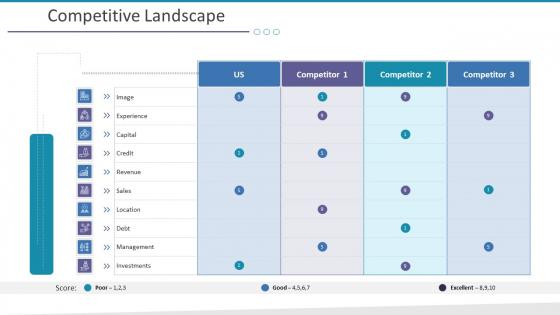 Investigation For Business Procurement Competitive Landscape Ppt Gallery Background Images PDF