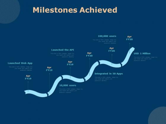 Investing In Start Ups Milestones Achieved Ppt Pictures Graphics PDF