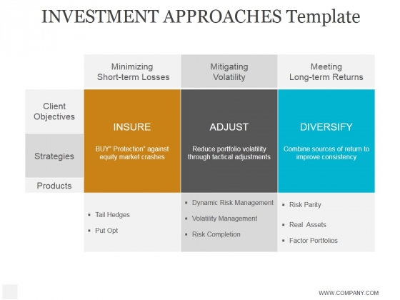 Investment Approaches Template Ppt PowerPoint Presentation Templates