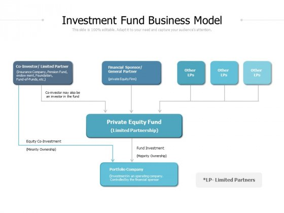 Investment Fund Business Model Ppt PowerPoint Presentation Ideas Objects