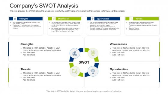 Investment Fundraising Pitch Deck From Stock Market Companys SWOT Analysis Clipart PDF
