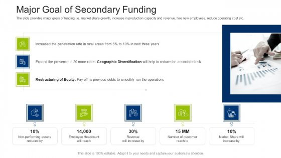Investment Fundraising Pitch Deck From Stock Market Major Goal Of Secondary Funding Themes PDF