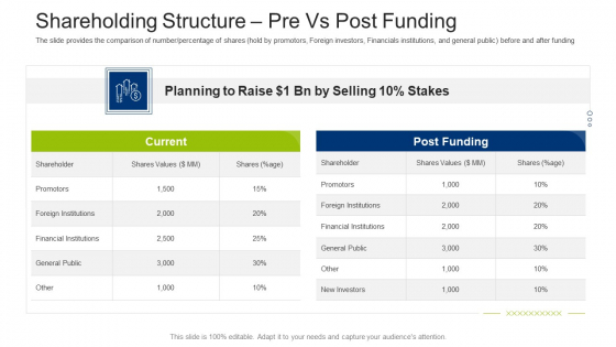 Investment Fundraising Pitch Deck From Stock Market Shareholding Structure Pre Vs Post Funding Portrait PDF