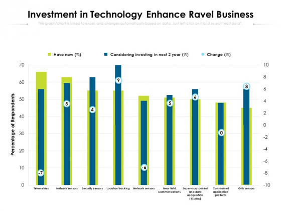 Investment In Technology Enhance Ravel Business Ppt PowerPoint Presentation Gallery Graphics Example PDF