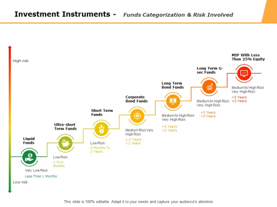 Investment Instruments Funds Categorization And Risk Involved Ppt PowerPoint Presentation Model Portrait